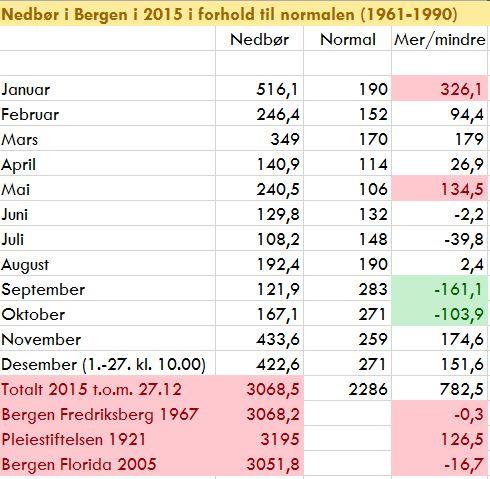 Søndag 27.12 klokken 10.00 passerte årsnedbøren i Bergen i 2015 3068,5 mm, og rekorden fra 1967 var passert med 0,3 mm.