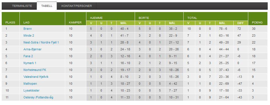 Nymark gutter 13 kom på sjetteplass i sin avdeling.