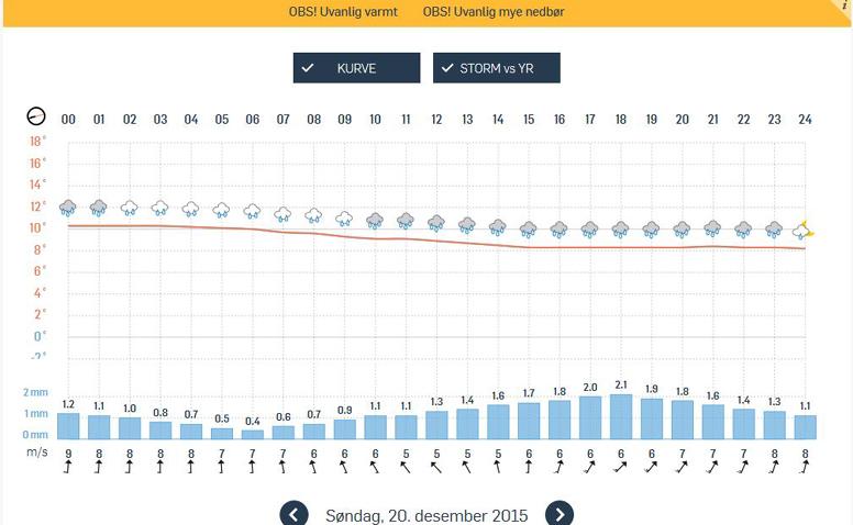 Venter 2,5 grader varmere søndag morgen enn 25. juli om morgenen