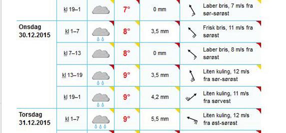 Vått langtidsvarsel sikrer ny nedbørsrekord for Bergen