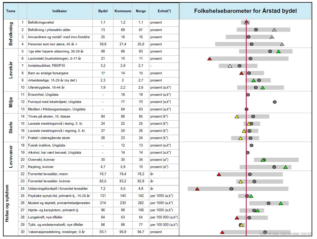 Årstad Folkehelsebarometer2